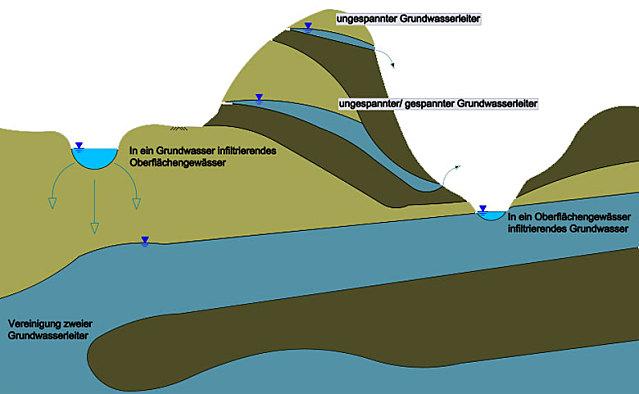 Karten Wie Hoch Steht Das Grundwasser